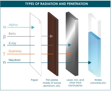 Figure 1. Illustration of the behavior of different radioactive particles in terms of distance travelled and penetration.