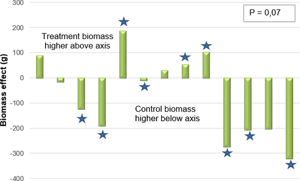 Although the Rhizovator™ G2 treated plants initially produced higher biomass, this trend did not continue as the plants matured.