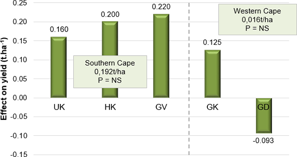 Rhizovator™ G2 produced 192 kg grain.ha-1 on average in the Southern Cape, which makes it economical to apply even though it was not a statistical increase.