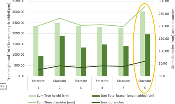 Differences in several tree growth parameters when applying different rates of Rhizovator™ PC to cherry trees – 'Staccato'.