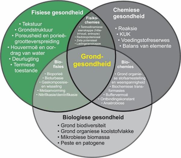 Figuur 1: Komponente van grondgesondheid