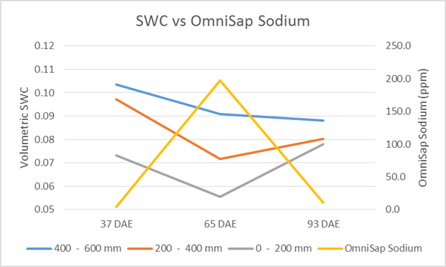 Influence of soil water content (SWC) at different soil depth levels on sap sodium (ppm) levels for 37, 65 and 93 Days After Emergence (DAE).