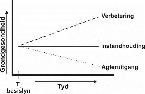 Figuur 3: Moontlik tydsgekoppelde tendense in dinamiese grondgesondheidevaluasies